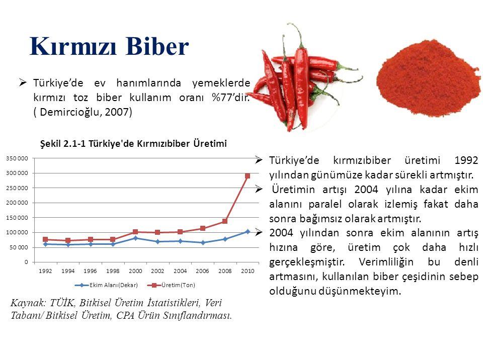 Kırmızı Biber Türkiye'de ev hanımlarında yemeklerde kırmızı toz biber kullanım oranı %77'dir. ( Demircioğlu, 2007)