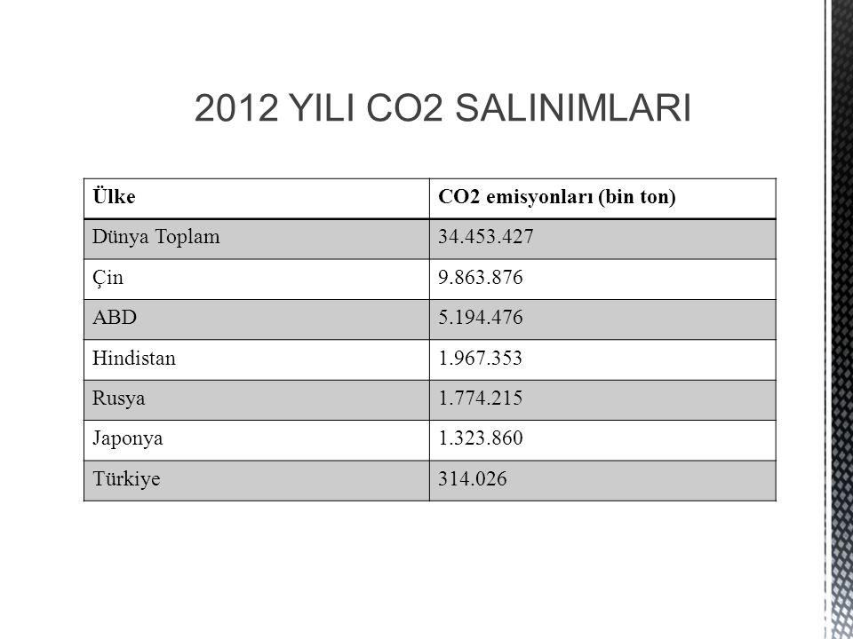 2012 YILI CO2 SALINIMLARI Ülke CO2 emisyonları (bin ton) Dünya Toplam