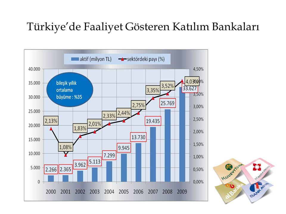 Türkiye'de Faaliyet Gösteren Katılım Bankaları
