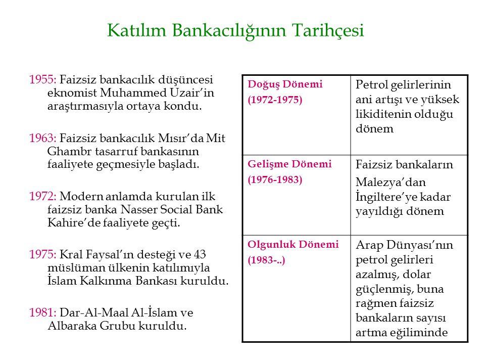 Katılım Bankacılığının Tarihçesi