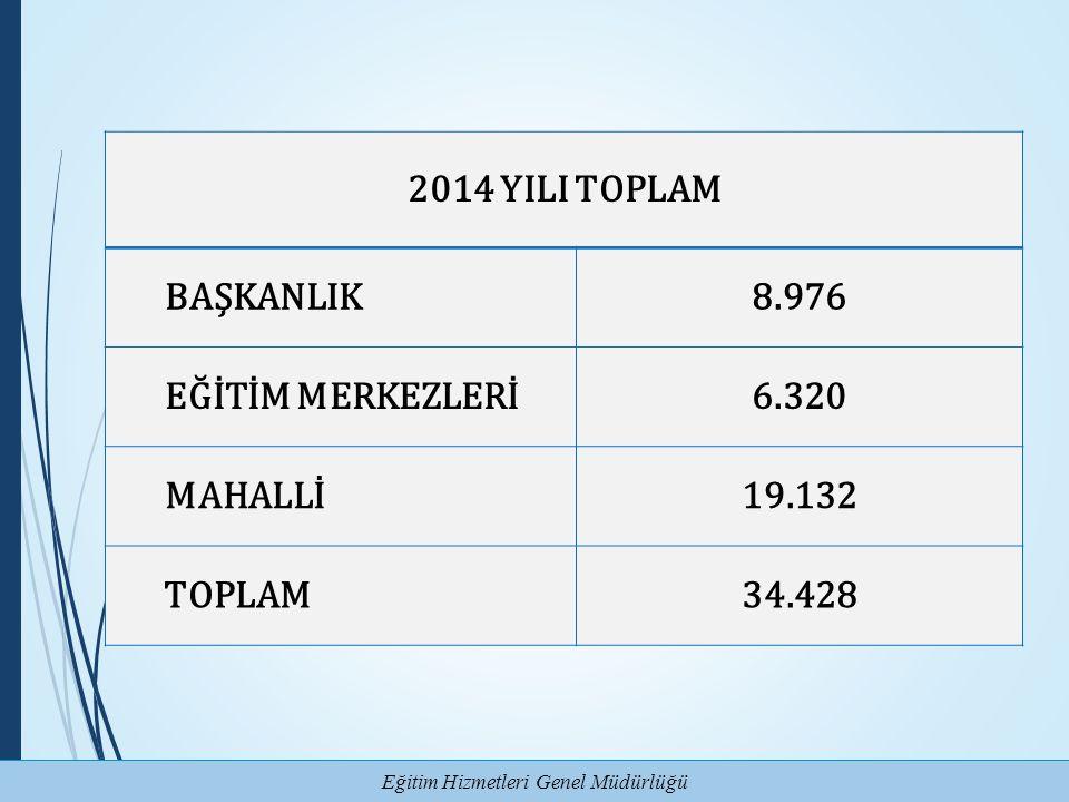 2014 YILI TOPLAM BAŞKANLIK 8.976 EĞİTİM MERKEZLERİ 6.320 MAHALLİ 19.132 TOPLAM 34.428