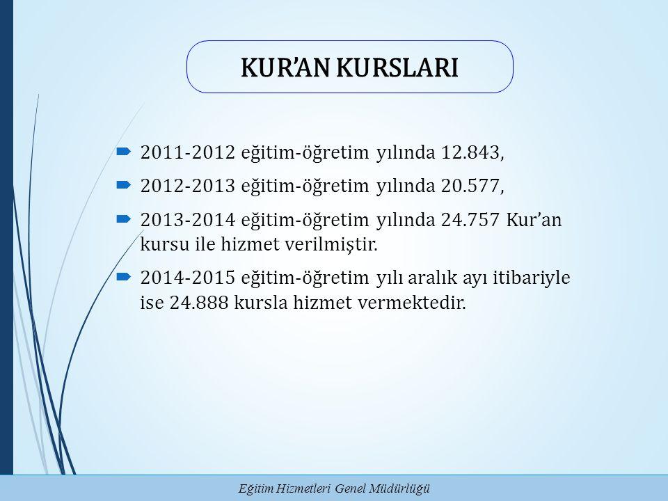 KUR'AN KURSLARI 2011-2012 eğitim-öğretim yılında 12.843,