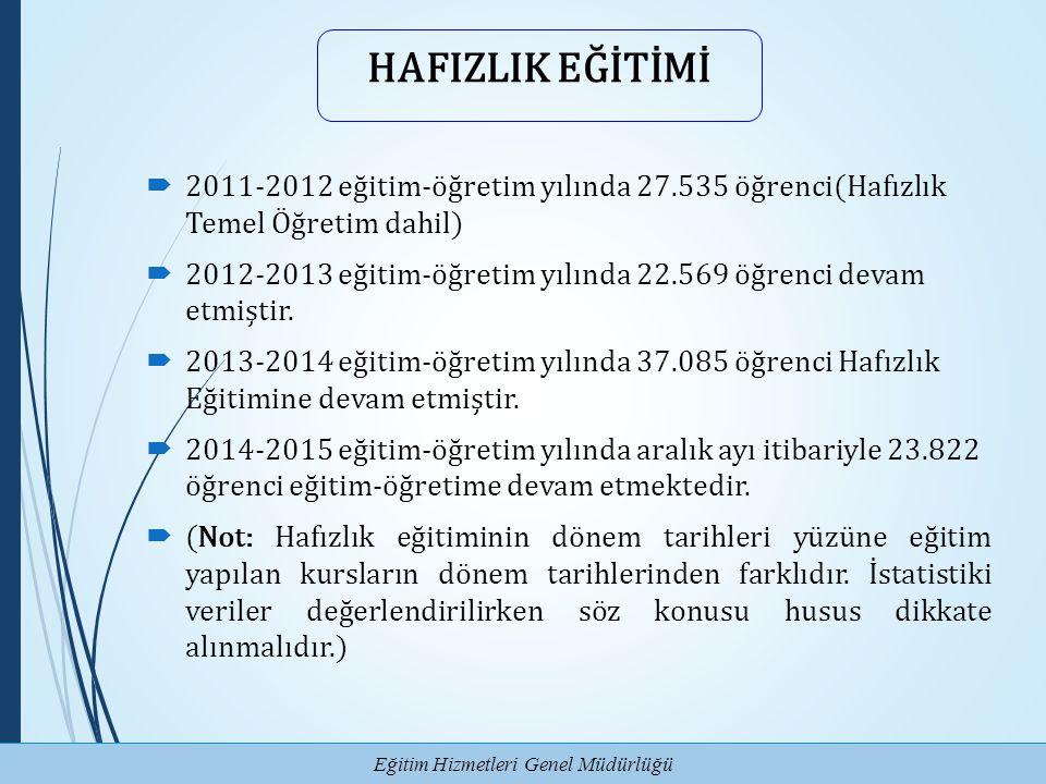 HAFIZLIK EĞİTİMİ 2011-2012 eğitim-öğretim yılında 27.535 öğrenci(Hafızlık Temel Öğretim dahil)