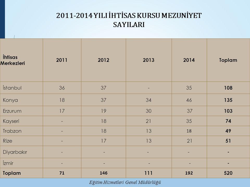 2011-2014 YILI İHTİSAS KURSU MEZUNİYET SAYILARI