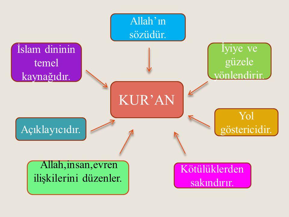 KUR'AN Allah'ın sözüdür. İslam dininin temel kaynağıdır.