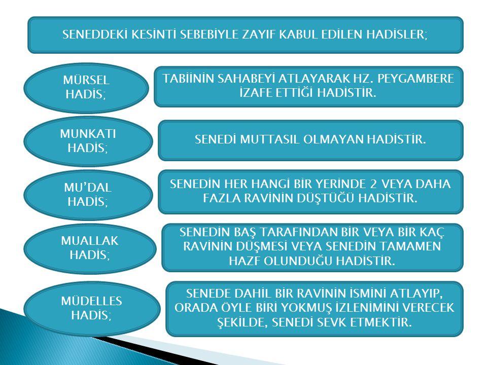 SENEDDEKİ KESİNTİ SEBEBİYLE ZAYIF KABUL EDİLEN HADİSLER;
