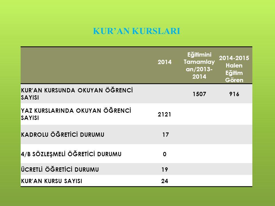 Eğitimini Tamamlayan/2013-2014