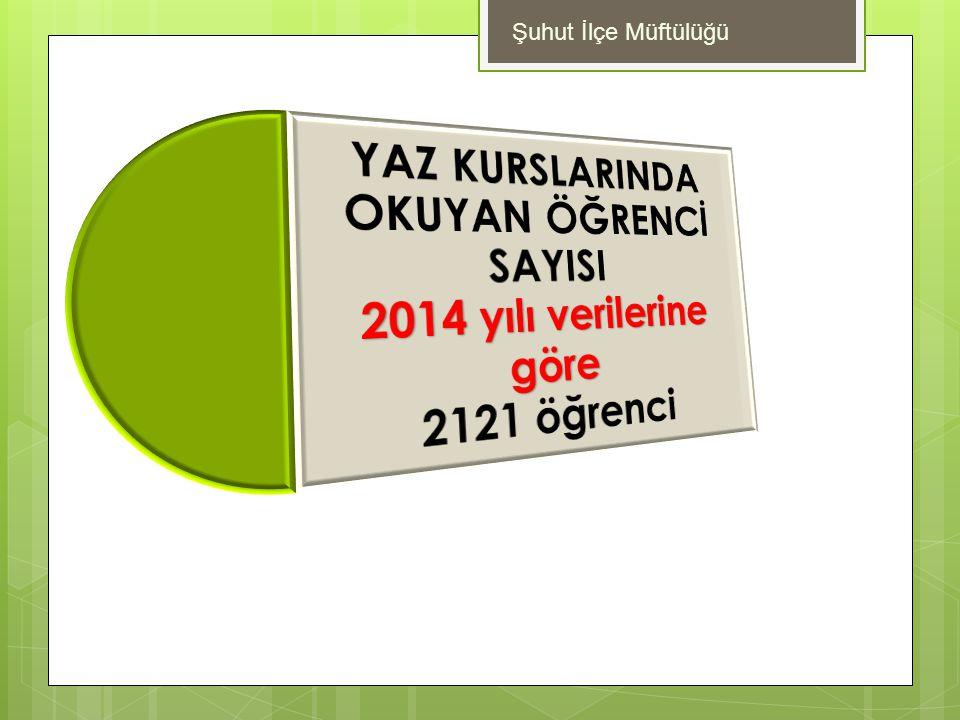 Şuhut İlçe Müftülüğü YAZ KURSLARINDA OKUYAN ÖĞRENCİ SAYISI 2014 yılı verilerine göre 2121 öğrenci