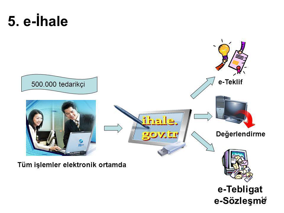 e-Tebligat e-Sözleşme
