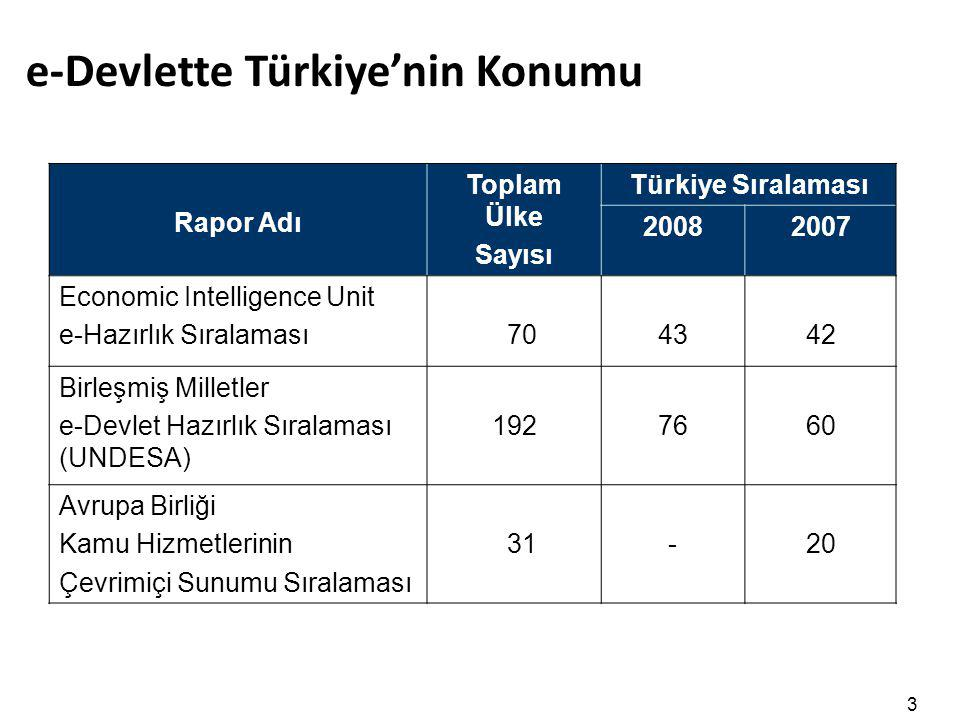 e-Devlette Türkiye'nin Konumu