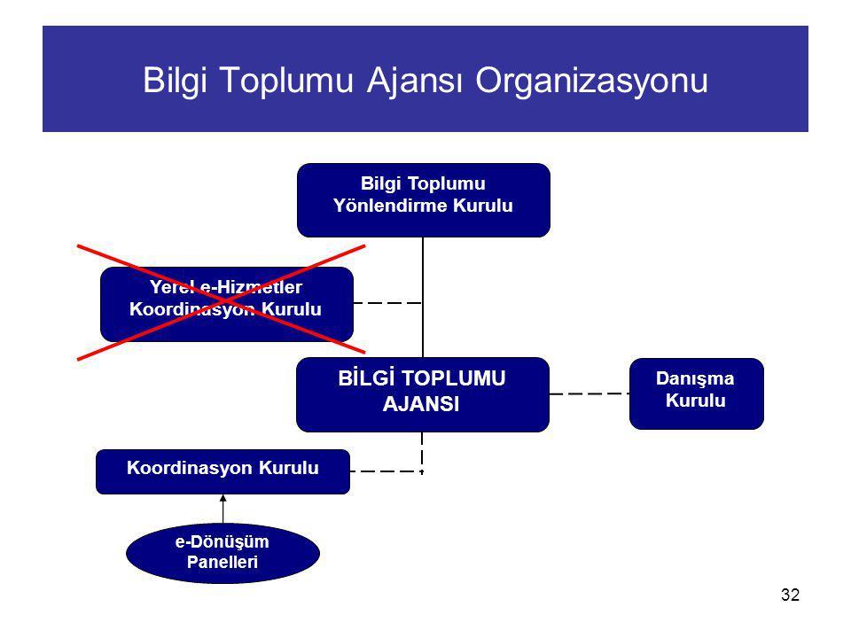 Bilgi Toplumu Ajansı Organizasyonu