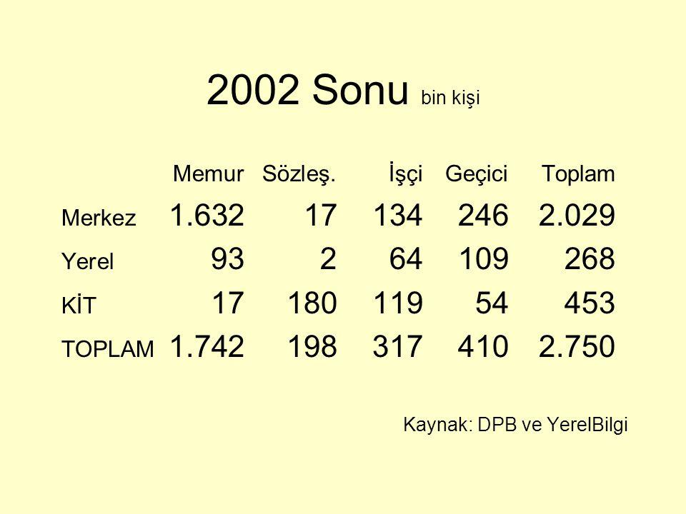 2002 Sonu bin kişi Memur Sözleş. İşçi Geçici Toplam