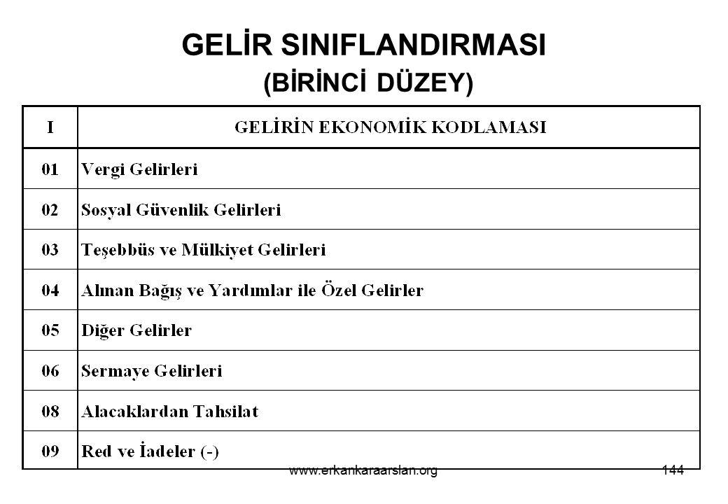 GELİR SINIFLANDIRMASI (BİRİNCİ DÜZEY)