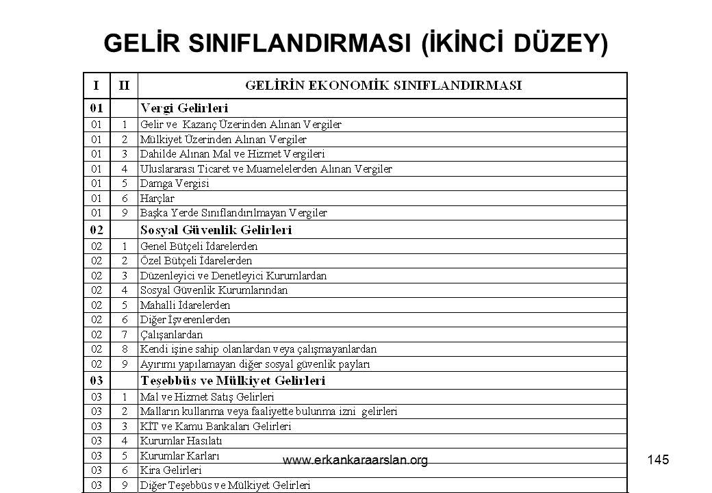 GELİR SINIFLANDIRMASI (İKİNCİ DÜZEY)