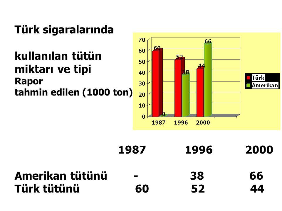 Türk sigaralarında kullanılan tütün miktarı ve tipi 1987 1996 2000