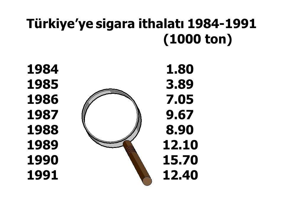 Türkiye'ye sigara ithalatı 1984-1991
