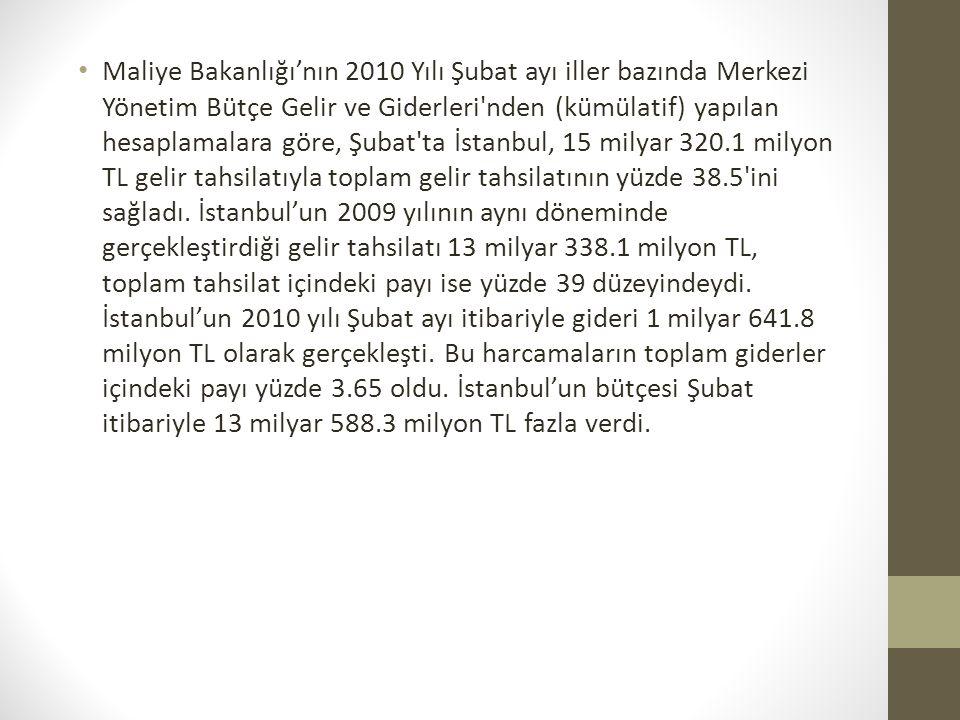 Maliye Bakanlığı'nın 2010 Yılı Şubat ayı iller bazında Merkezi Yönetim Bütçe Gelir ve Giderleri nden (kümülatif) yapılan hesaplamalara göre, Şubat ta İstanbul, 15 milyar 320.1 milyon TL gelir tahsilatıyla toplam gelir tahsilatının yüzde 38.5 ini sağladı.