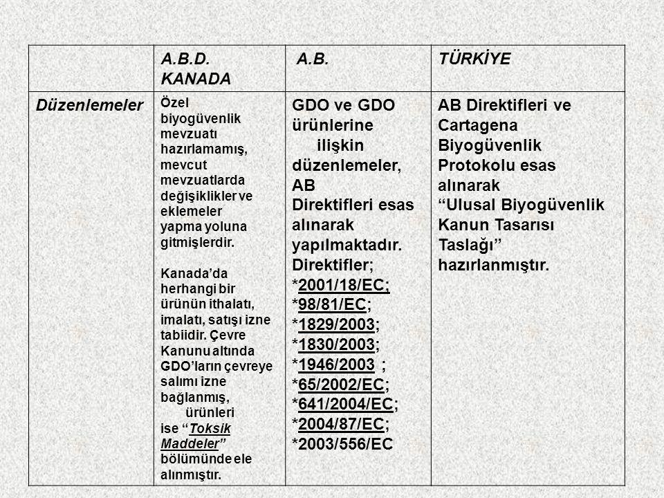 A.B.D. KANADA A.B. TÜRKİYE Düzenlemeler GDO ve GDO ürünlerine ilişkin