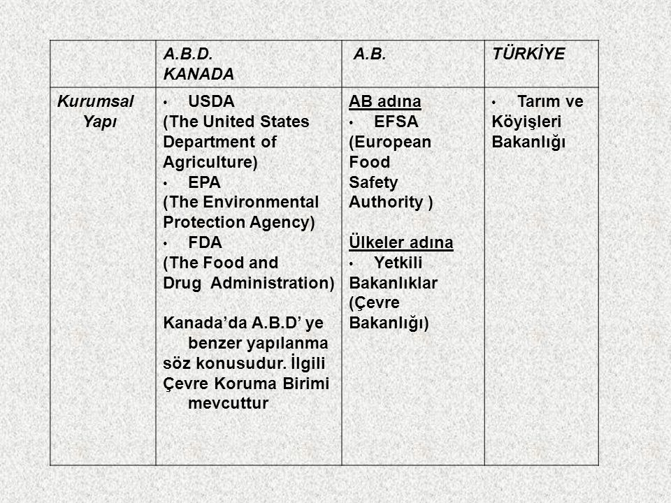 A.B.D. KANADA. A.B. TÜRKİYE. Kurumsal Yapı. USDA. (The United States. Department of. Agriculture)