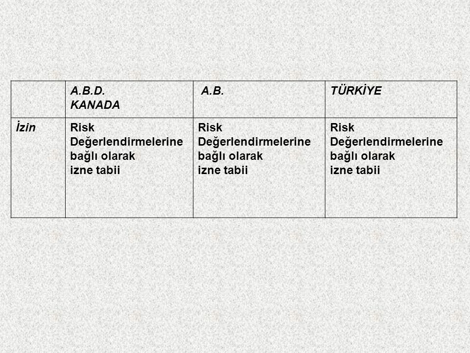 A.B.D. KANADA A.B. TÜRKİYE İzin Risk Değerlendirmelerine bağlı olarak izne tabii