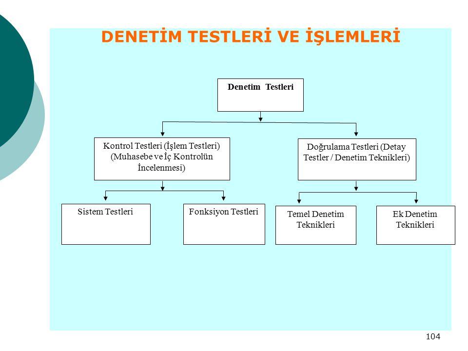 DENETİM TESTLERİ VE İŞLEMLERİ
