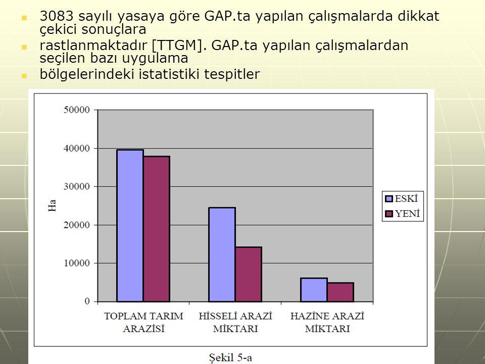 3083 sayılı yasaya göre GAP.ta yapılan çalışmalarda dikkat çekici sonuçlara