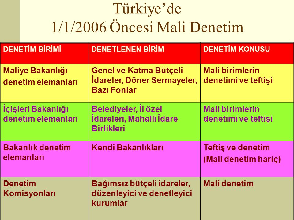 Türkiye'de 1/1/2006 Öncesi Mali Denetim