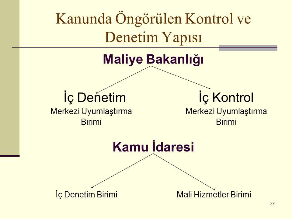 Kanunda Öngörülen Kontrol ve Denetim Yapısı