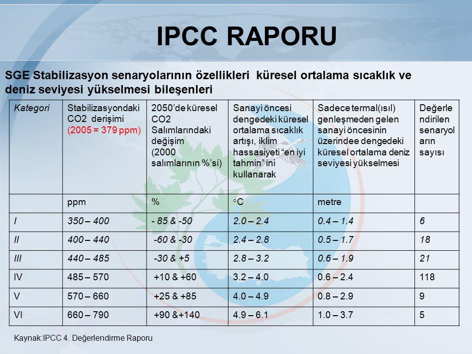IPCC RAPORU SGE Stabilizasyon senaryolarının özellikleri küresel ortalama sıcaklık ve deniz seviyesi yükselmesi bileşenleri.