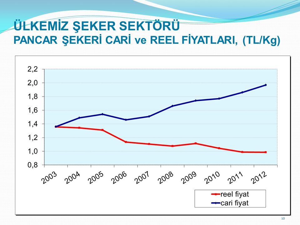 ÜLKEMİZ ŞEKER SEKTÖRÜ PANCAR ŞEKERİ CARİ ve REEL FİYATLARI, (TL/Kg)