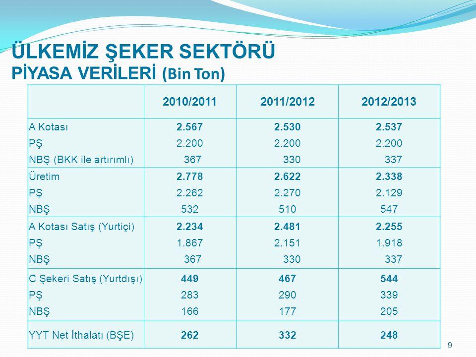 ÜLKEMİZ ŞEKER SEKTÖRÜ PİYASA VERİLERİ (Bin Ton)