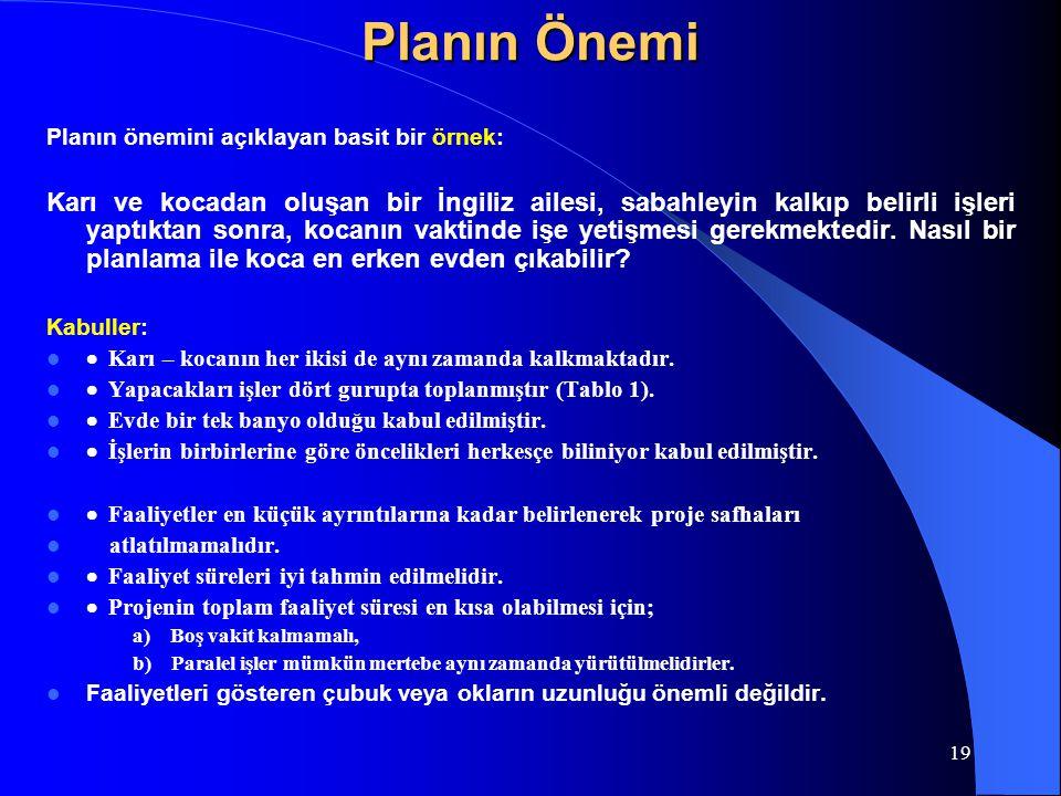 Planın Önemi Planın önemini açıklayan basit bir örnek: