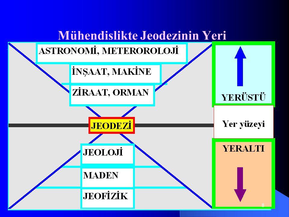 Mühendislikte Jeodezinin Yeri