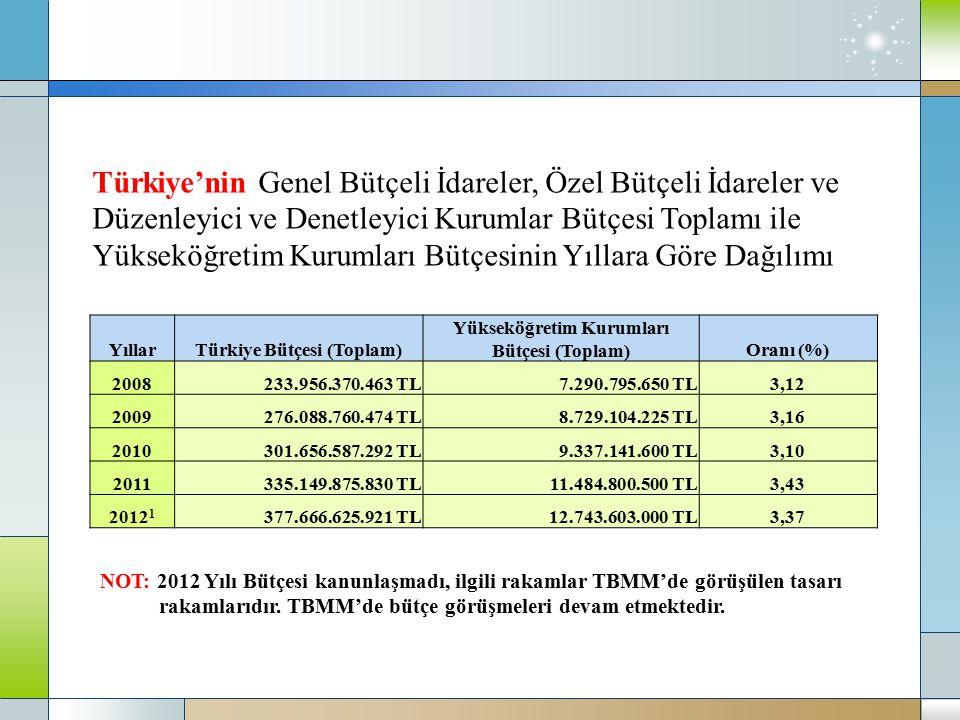 Türkiye Bütçesi (Toplam) Yükseköğretim Kurumları Bütçesi (Toplam)