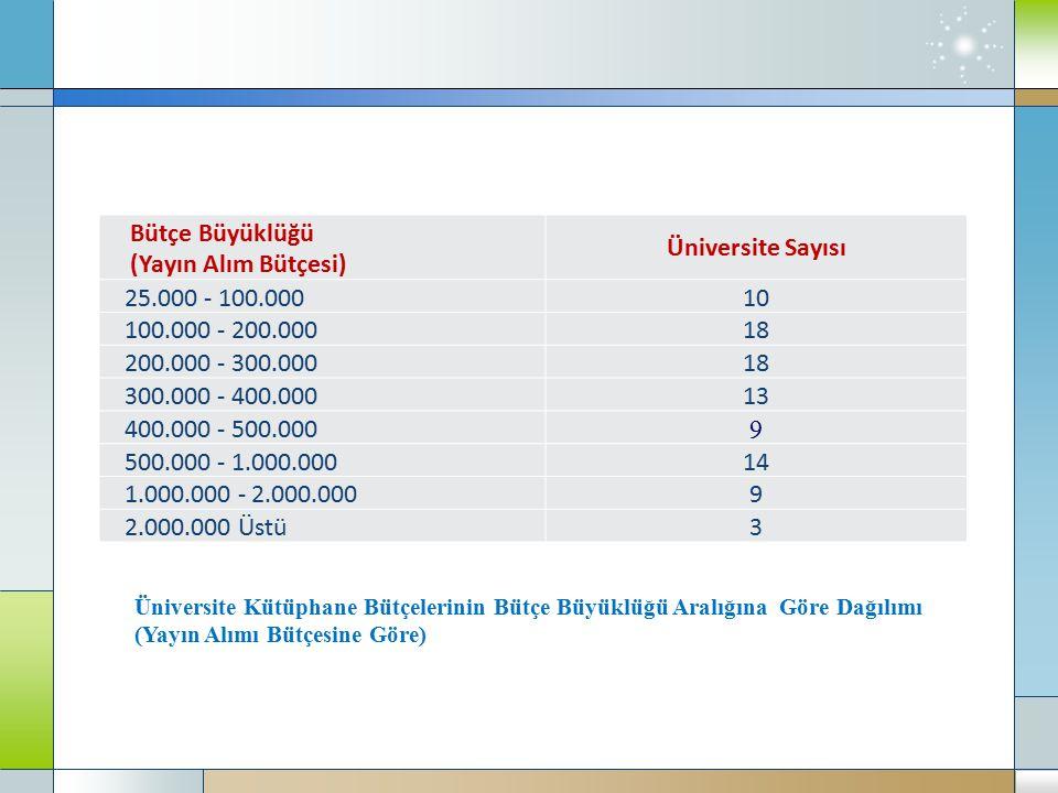 Bütçe Büyüklüğü (Yayın Alım Bütçesi) Üniversite Sayısı
