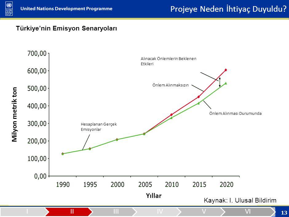 2006 yılı sektörlere göre Toplam Sera Gazı Emisyonları (Mt)