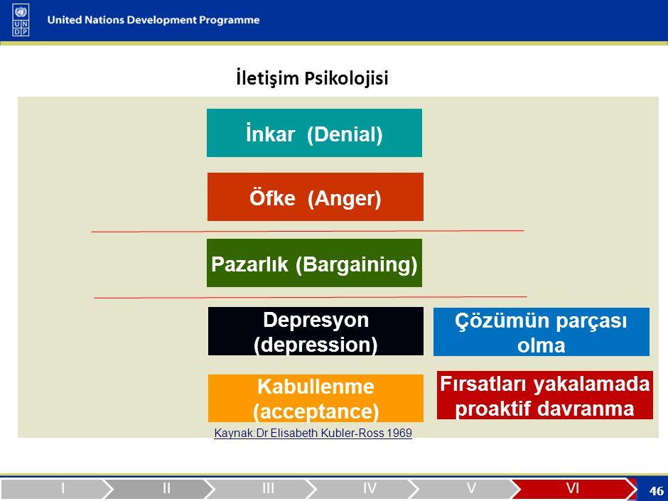 2009- 2010 Yıllarında Türkiye'nin Kilometre Taşları