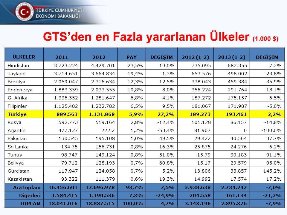 GTS'den en Fazla yararlanan Ülkeler (1.000 $)