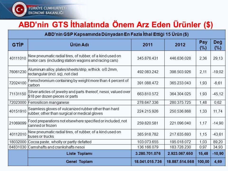 ABD'nin GTS İthalatında Önem Arz Eden Ürünler ($)