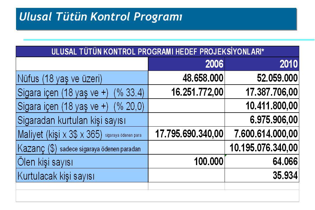 Ulusal Tütün Kontrol Programı