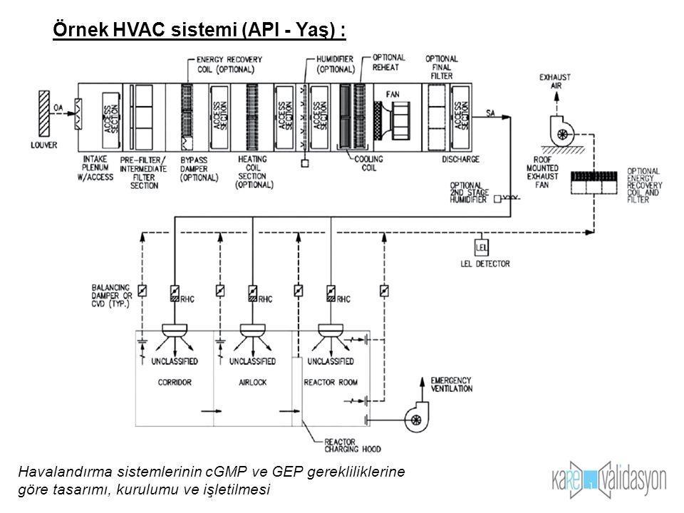 Örnek HVAC sistemi (API - Yaş) :