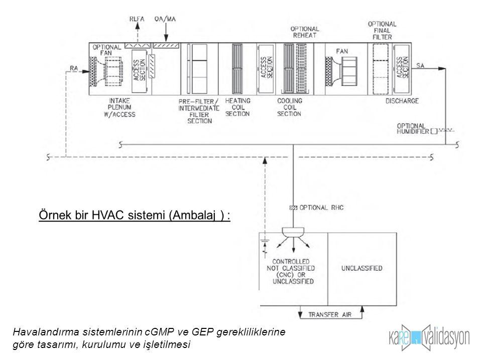 Örnek bir HVAC sistemi (Ambalaj ) :