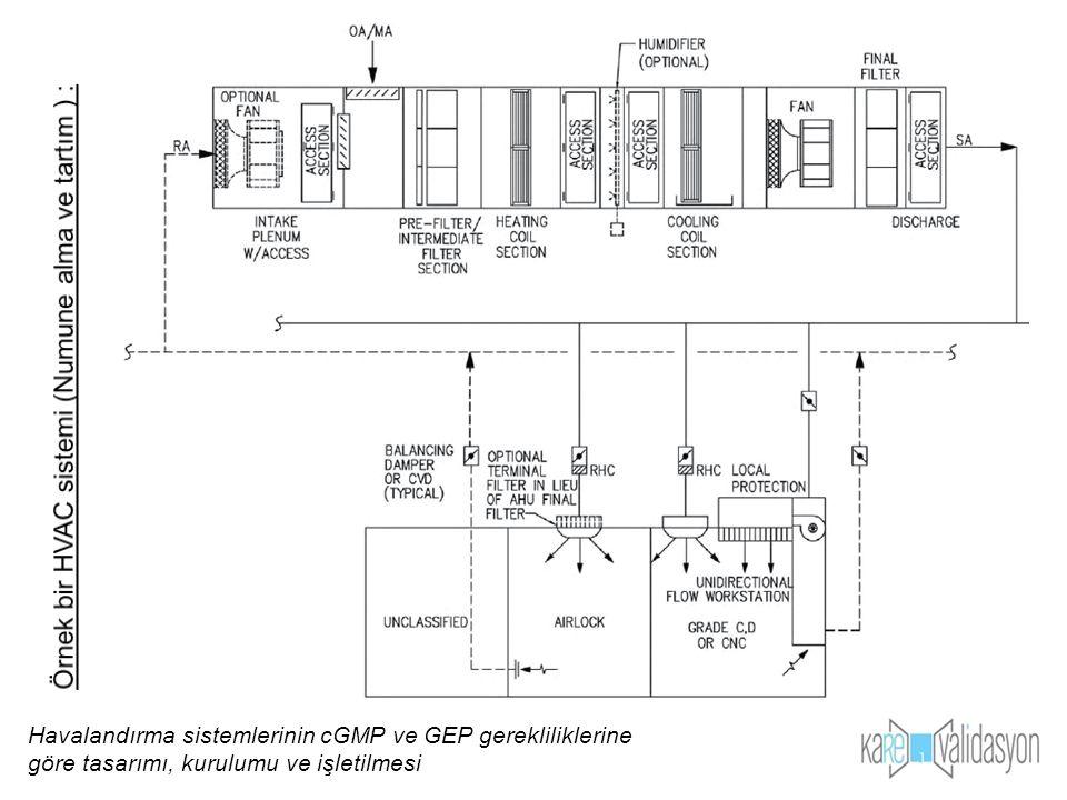 Örnek bir HVAC sistemi (Numune alma ve tartım ) :
