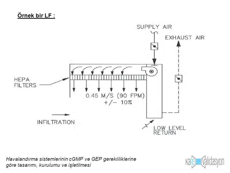Örnek bir LF : Havalandırma sistemlerinin cGMP ve GEP gerekliliklerine göre tasarımı, kurulumu ve işletilmesi.