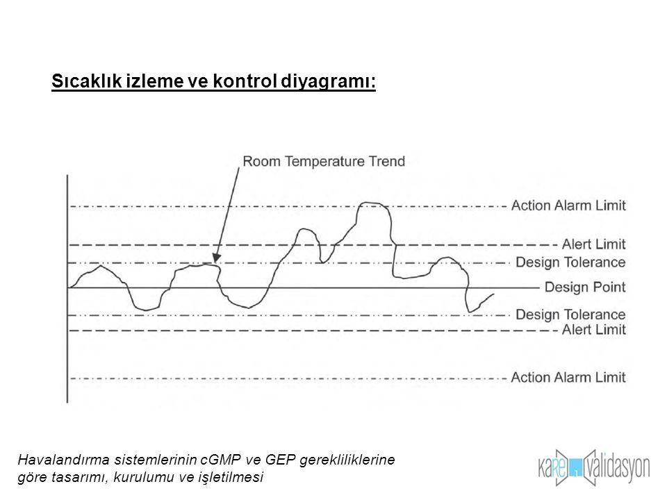 Sıcaklık izleme ve kontrol diyagramı: