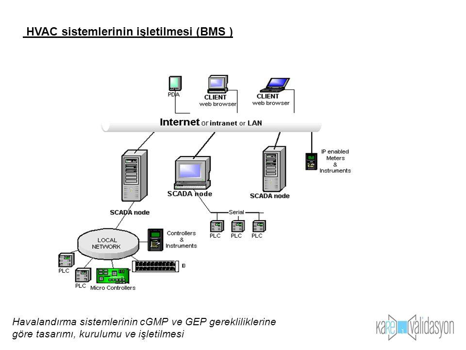 HVAC sistemlerinin işletilmesi (BMS )