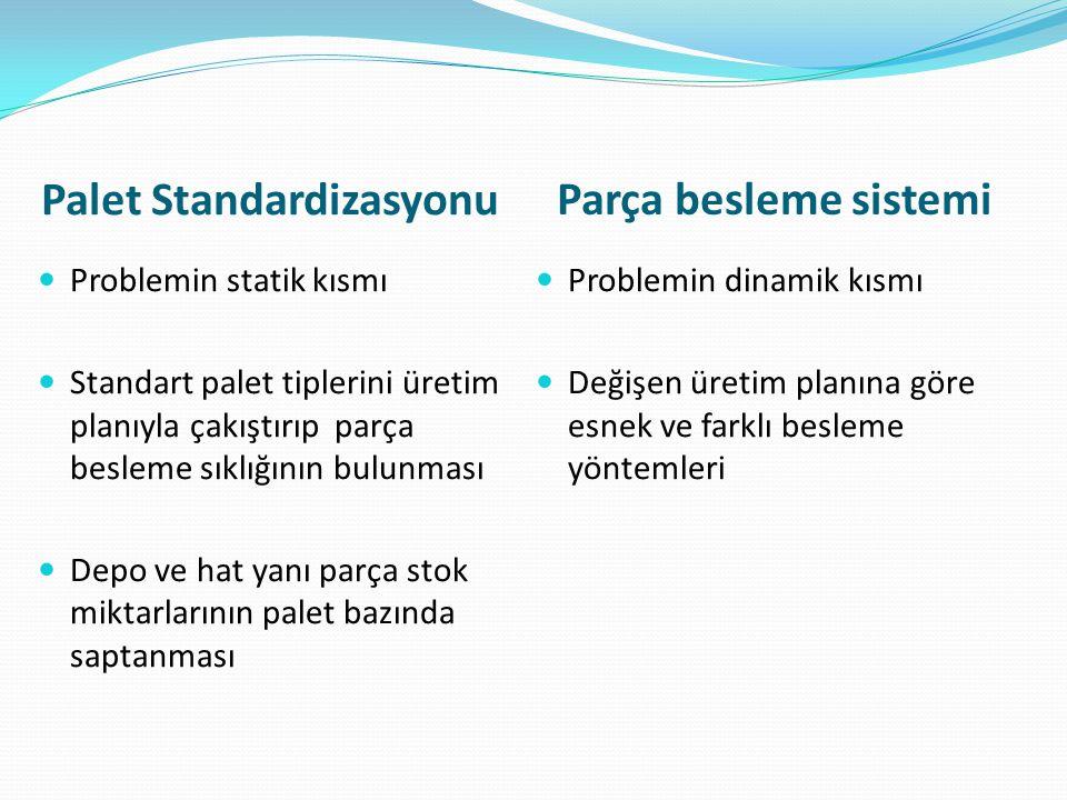 Palet Standardizasyonu Parça besleme sistemi