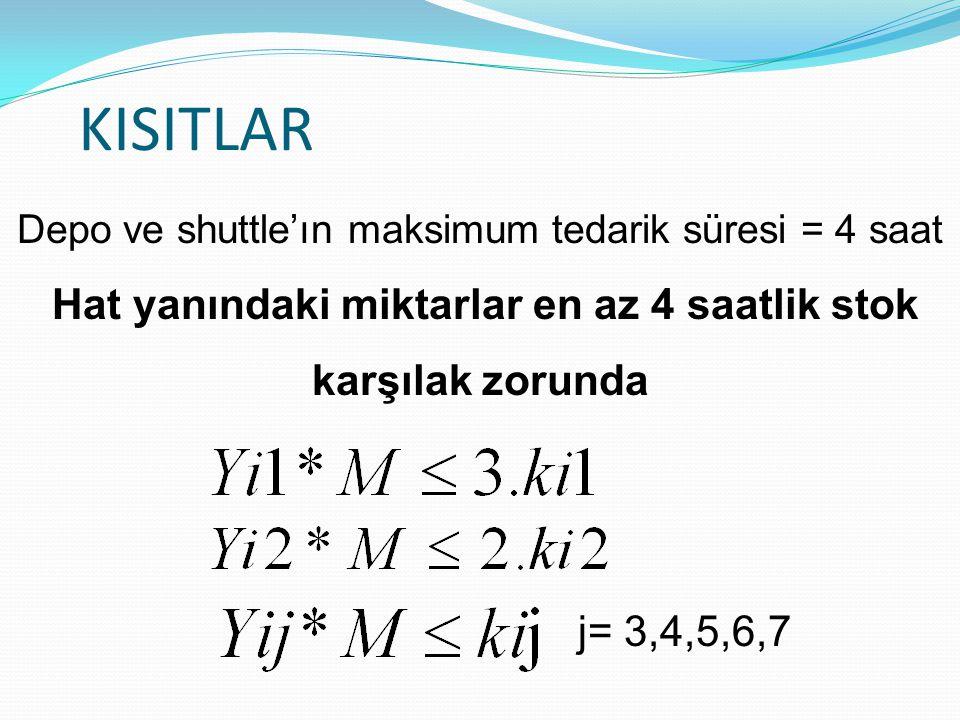 KISITLAR Depo ve shuttle'ın maksimum tedarik süresi = 4 saat. Hat yanındaki miktarlar en az 4 saatlik stok karşılak zorunda.