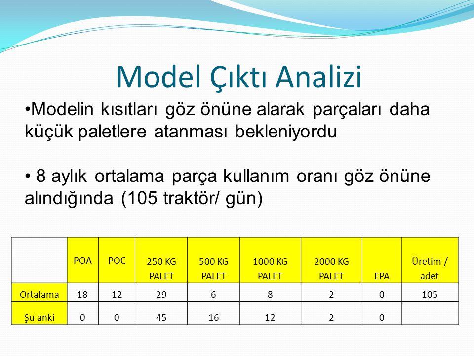 Model Çıktı Analizi Modelin kısıtları göz önüne alarak parçaları daha küçük paletlere atanması bekleniyordu.