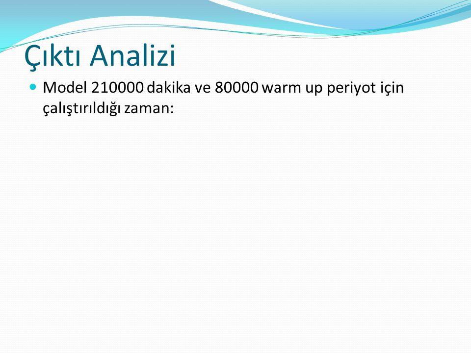 Çıktı Analizi Model 210000 dakika ve 80000 warm up periyot için çalıştırıldığı zaman: